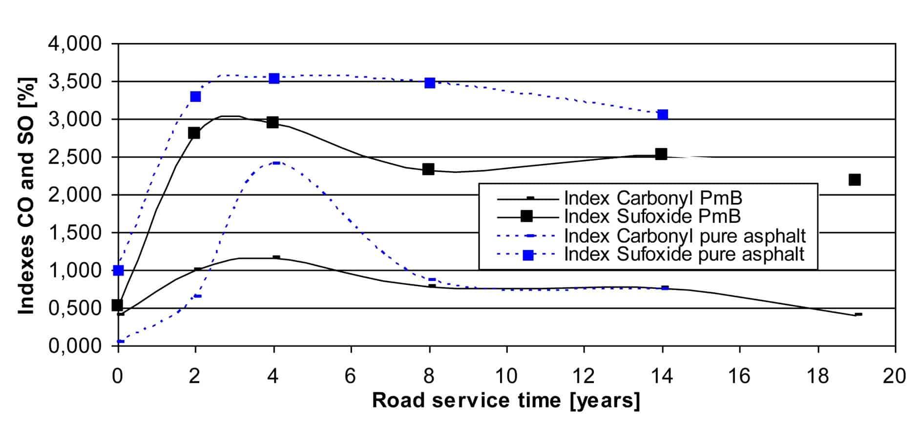 L'evoluzione degli indici di ossidazione CO e SO durante il periodo di servizio