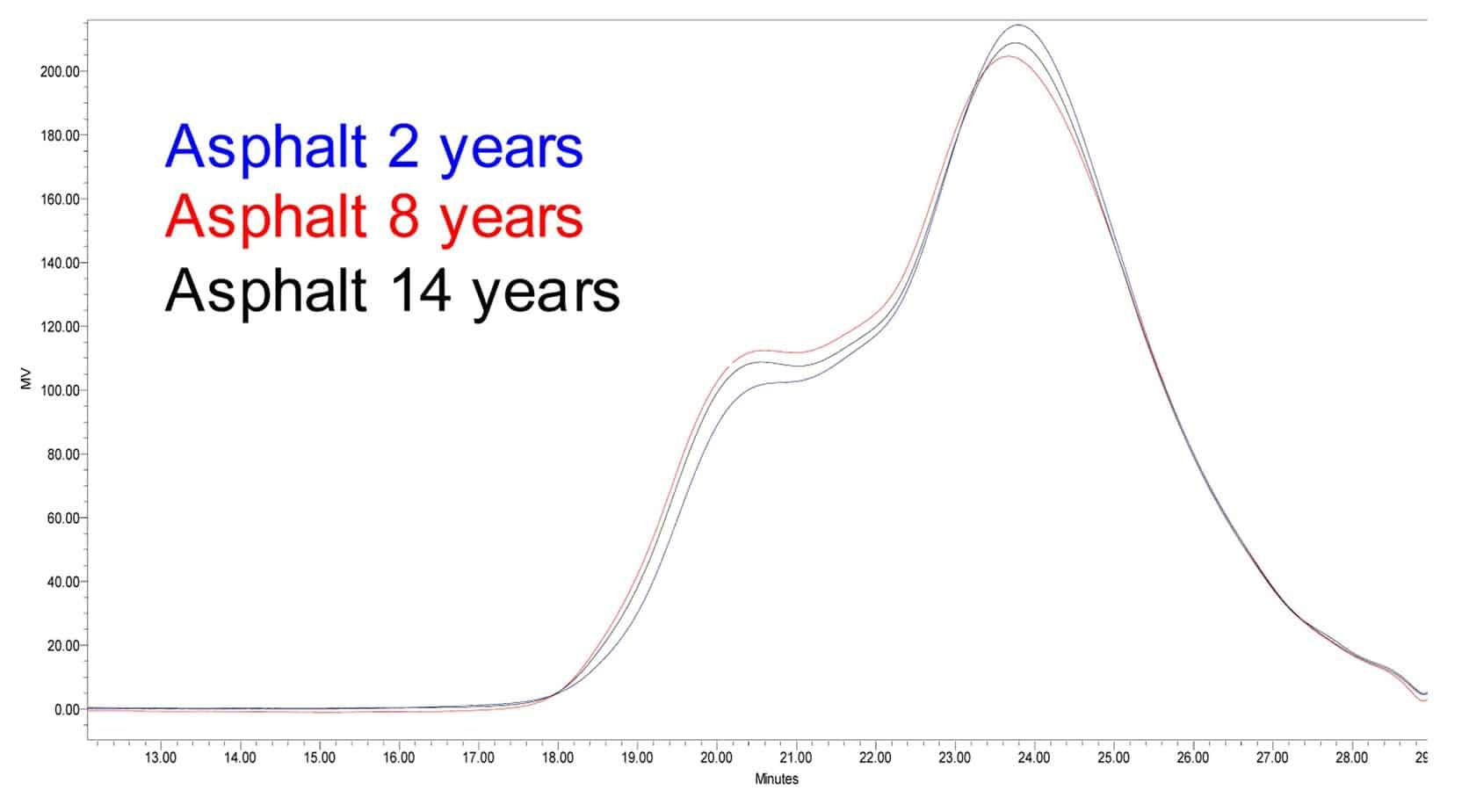 Il GPC delle curve di distribuzione di entrambi i leganti