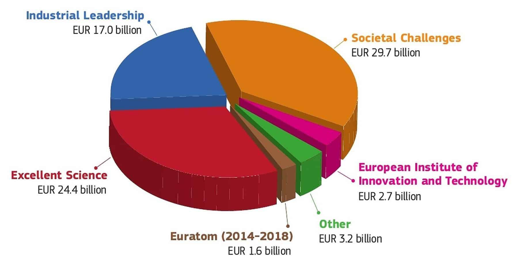 Il budget di Horizon 2020 (in valuta corrente)
