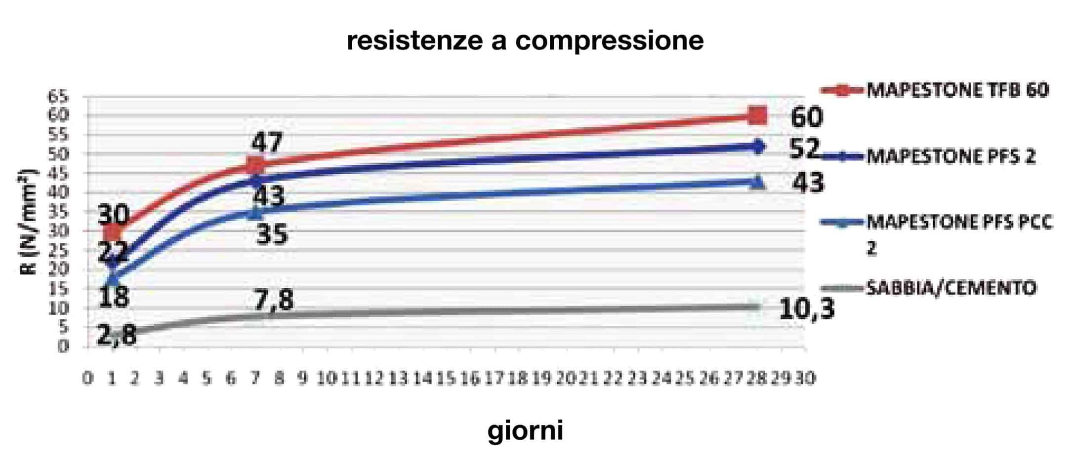 Osservando il grafico, in cui sono riportate le resistenze a compressione a 20 °C, si può notare come il sistema Mapestone abbia uno sviluppo delle resistenze meccaniche notevolmente più veloce e molto maggiore rispetto ad un sistema sabbiacemento tradizionalmente utilizzato