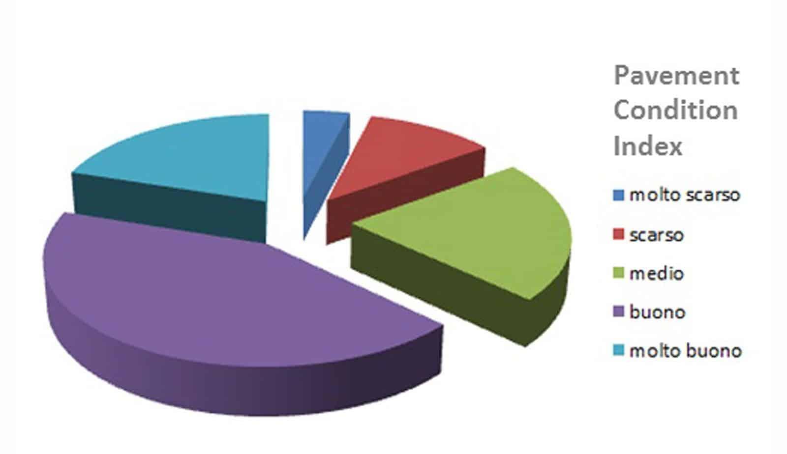 Un esempio di distribuzione dell'indice di stato su tutto il patrimonio