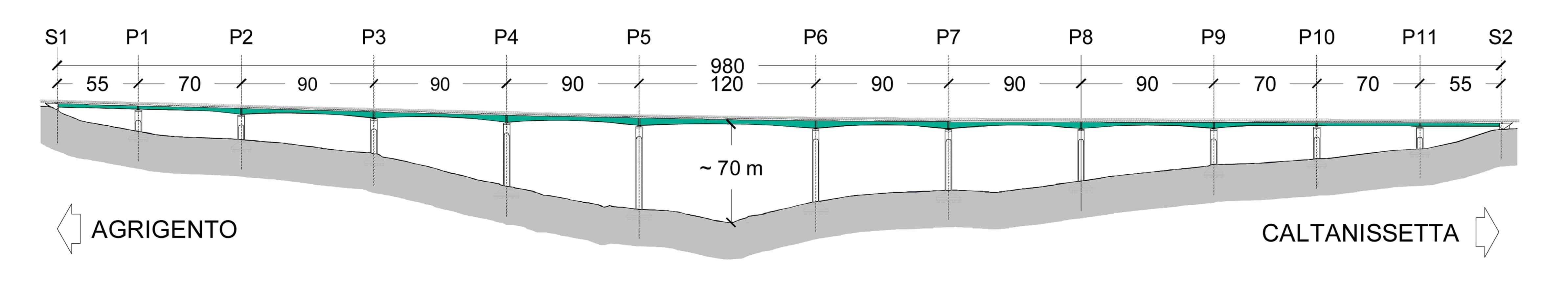 La vista longitudinale