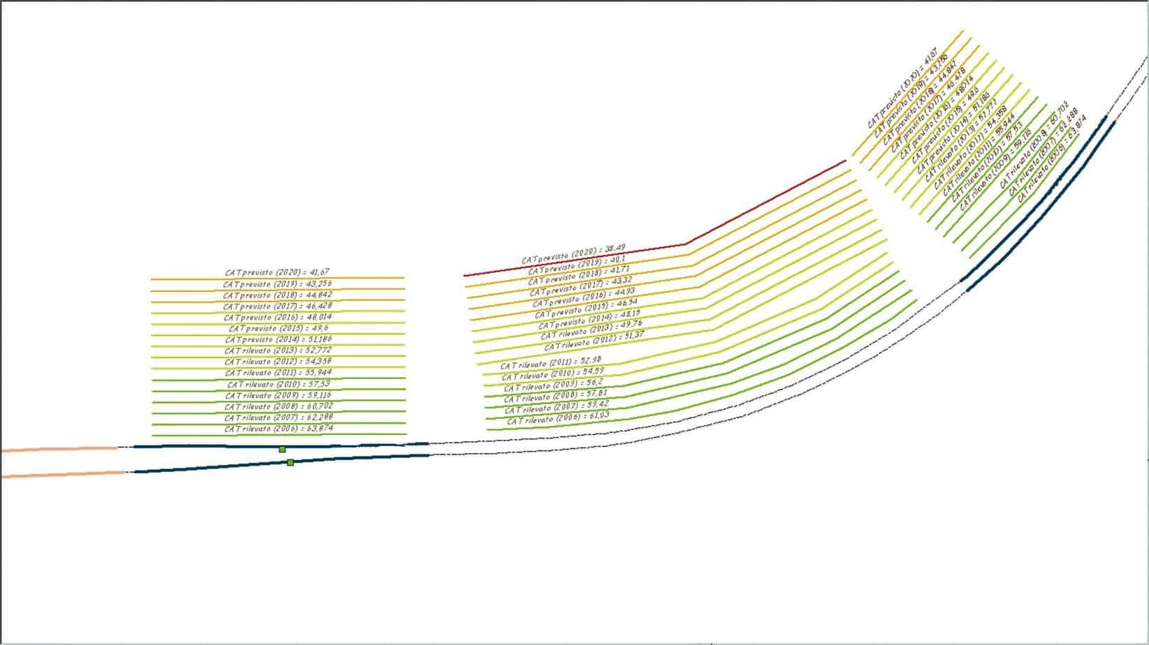 La rappresentazione su GIS dell'evoluzione del parametro aderenza