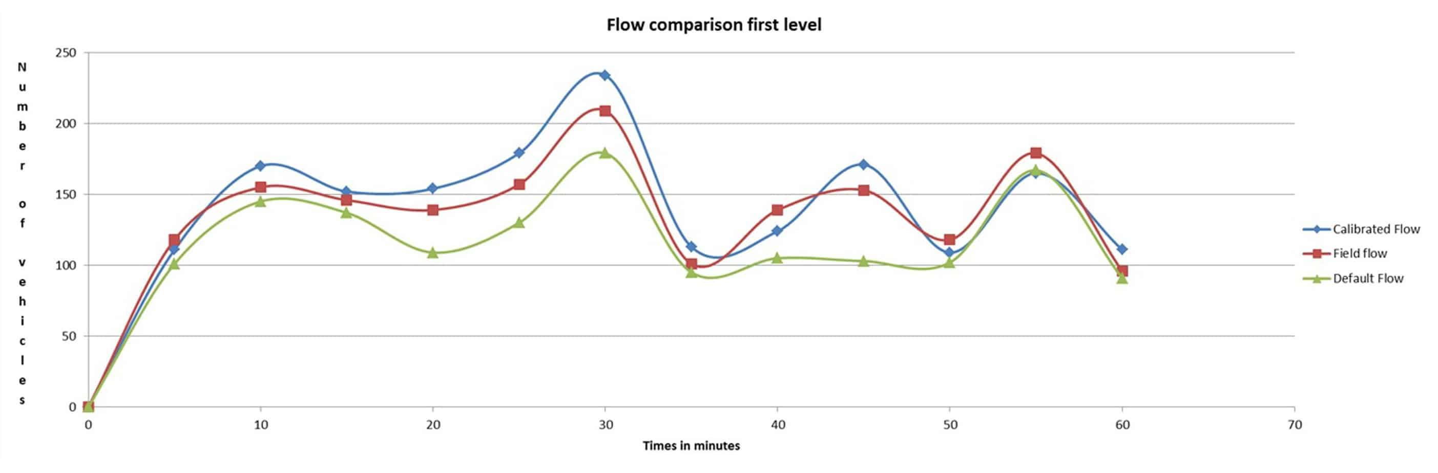 Comparison of Calibrated Flow - first level - roundabout 2