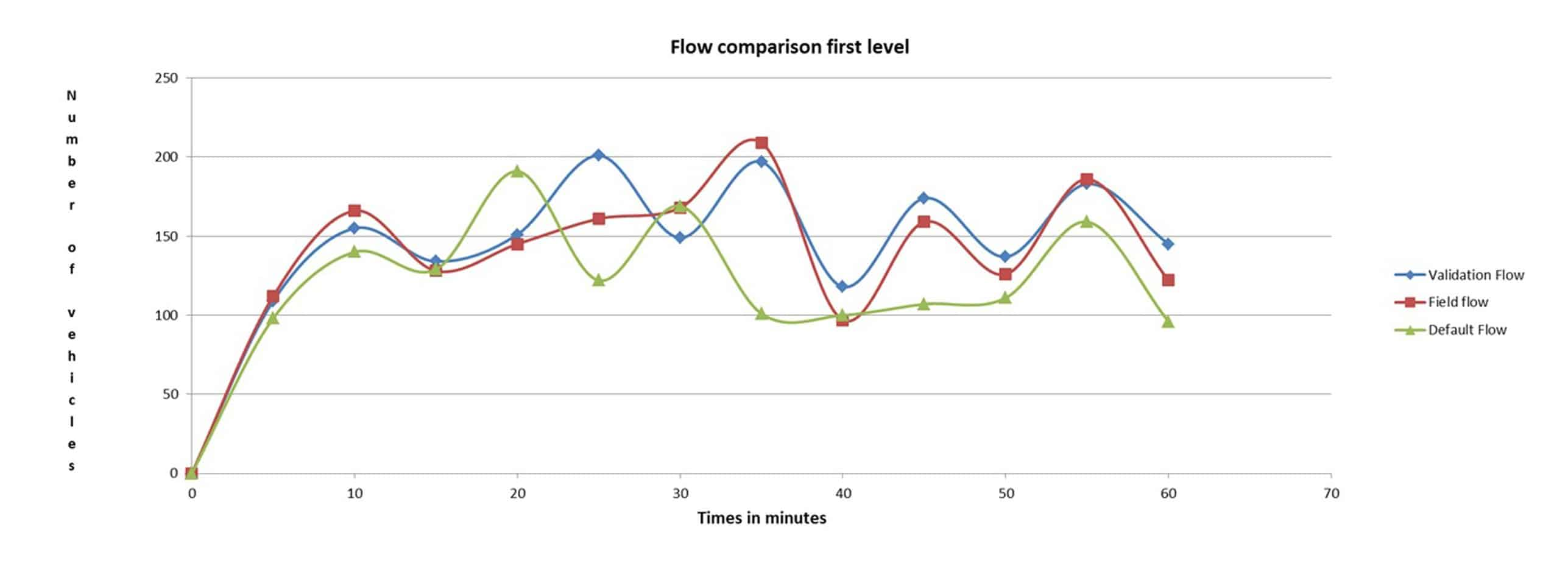 Comparison of Validation Flow - first level - roundabout 2