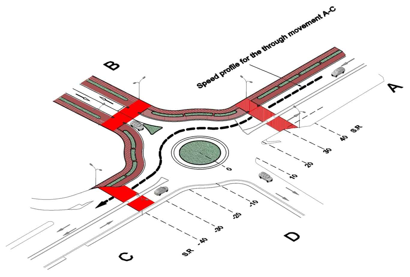Speed profile for the through movement A-C along the roundabout 1