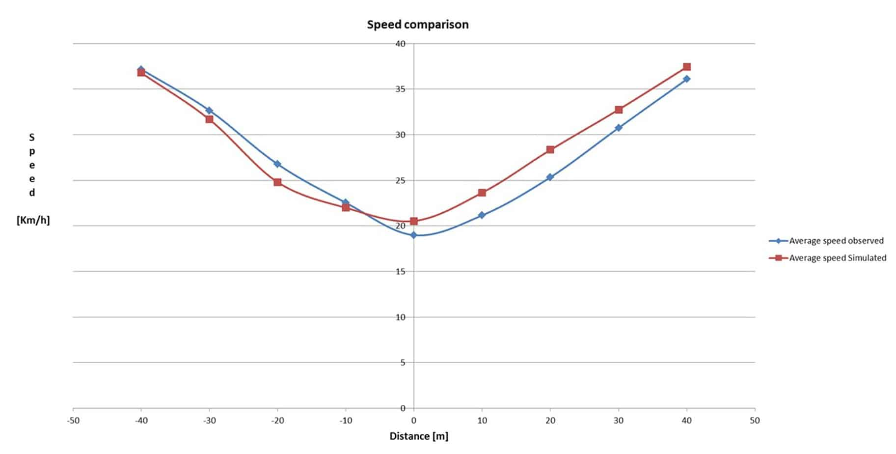 Graphical comparison of velocity profiles roundabout 1