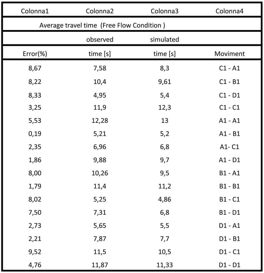 Comparison average travel times roundabout 2