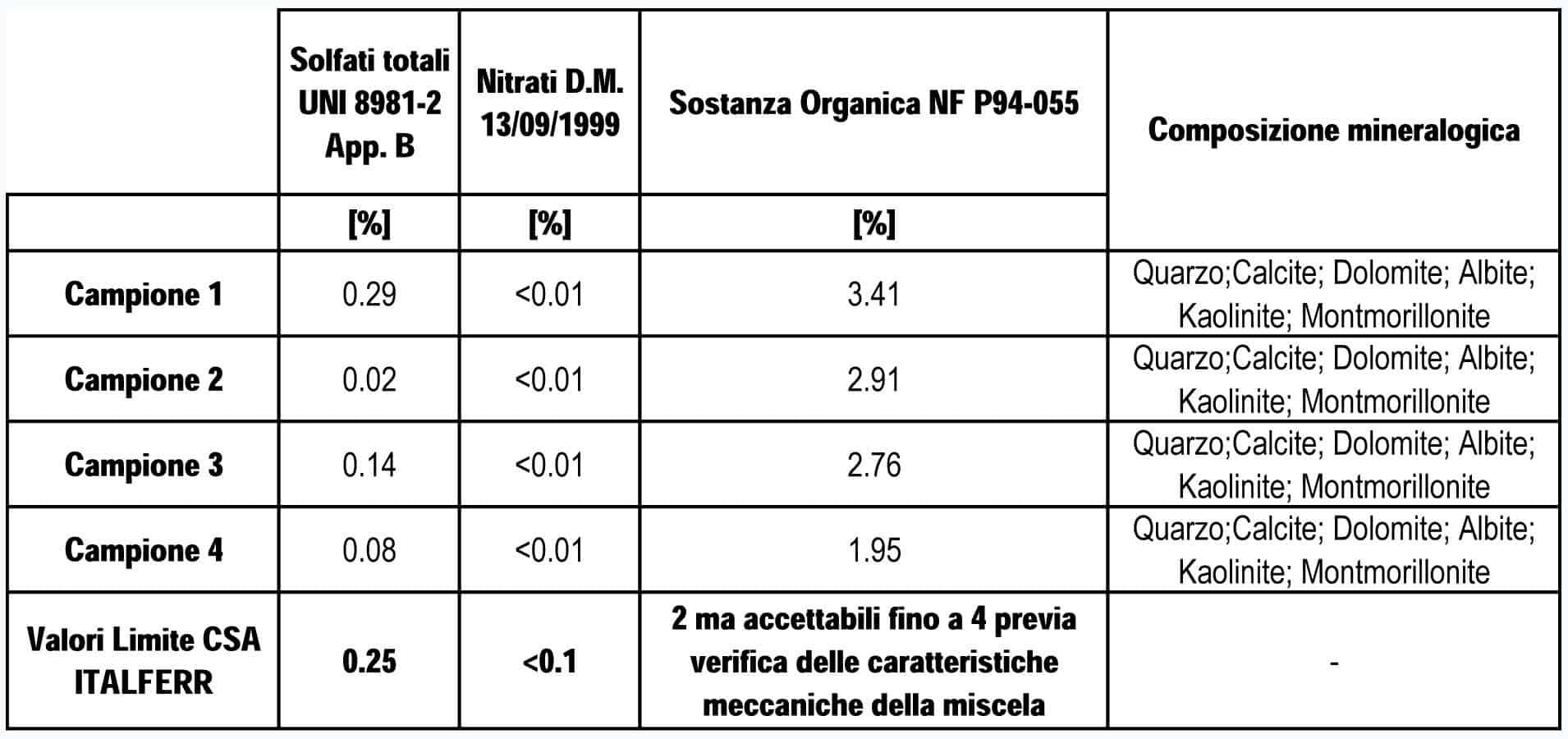 Il quadro riassuntivo prove chimiche e mineralogiche e confronto con il CSA