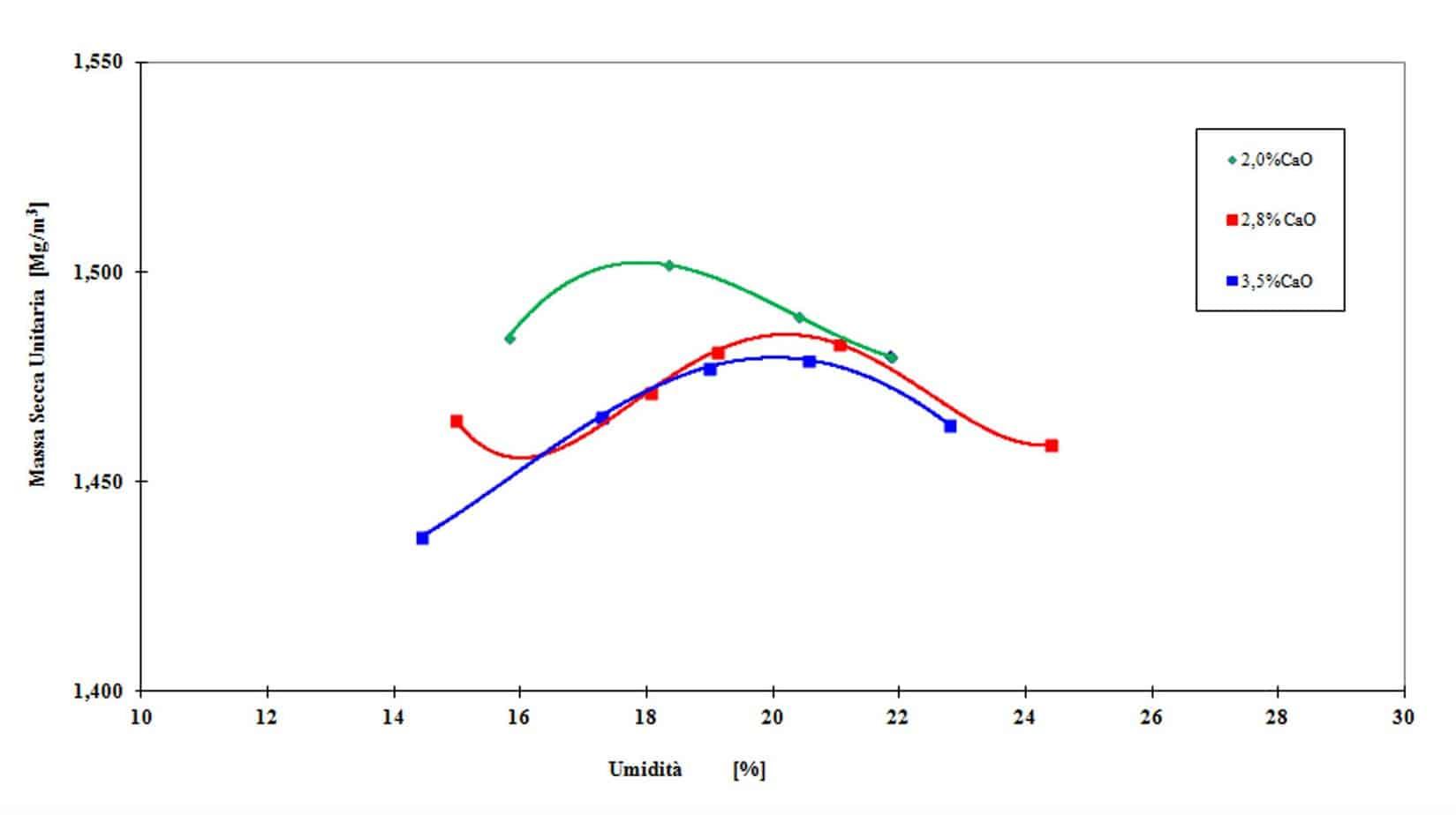 Le curve AASHTO Standard al 2,0%, al 2,8% e al 3,5% di calce