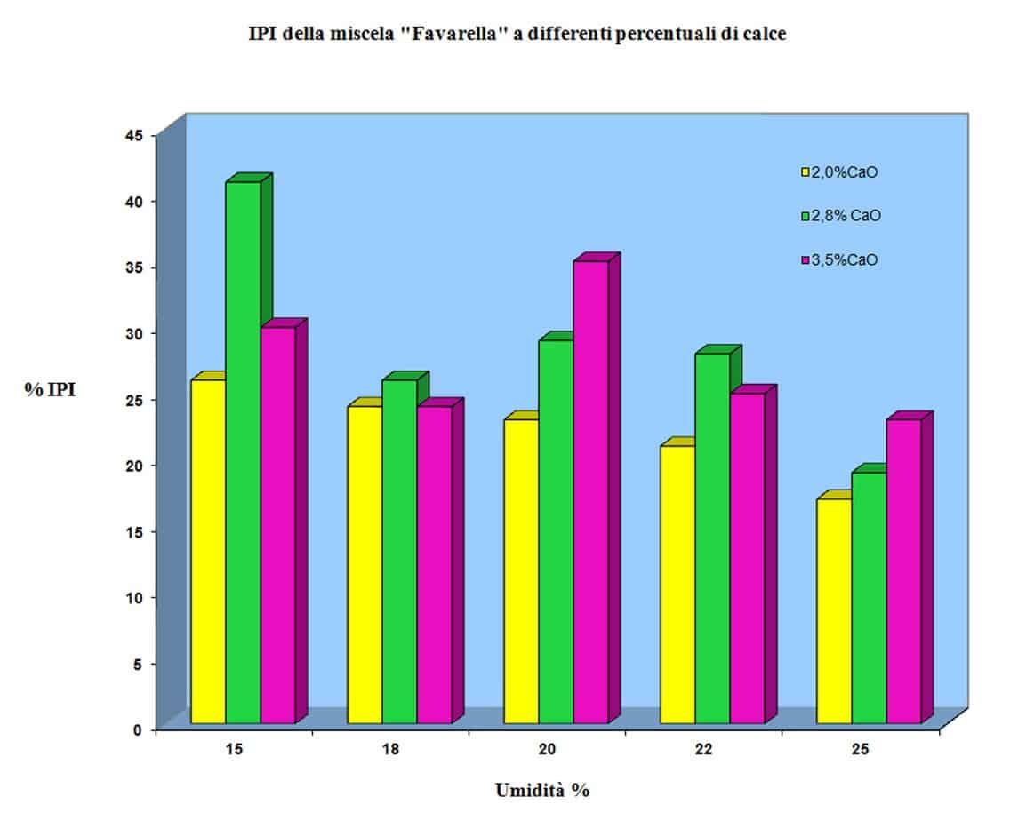 L'andamento IPI al 2,0%, 2,8% e 3,5% di calce