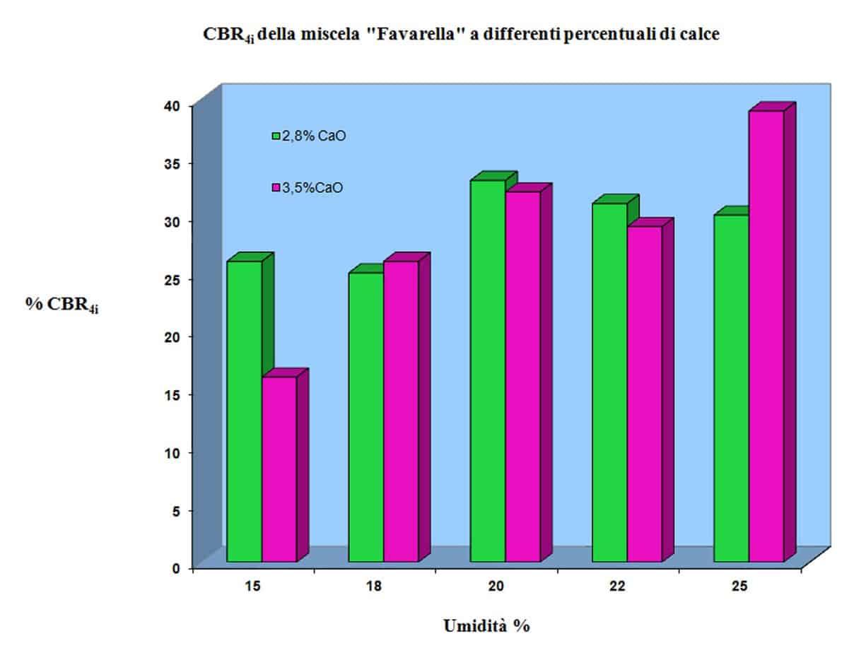 L'andamento CBR4i, al 2,8% e al 3,5% di calce