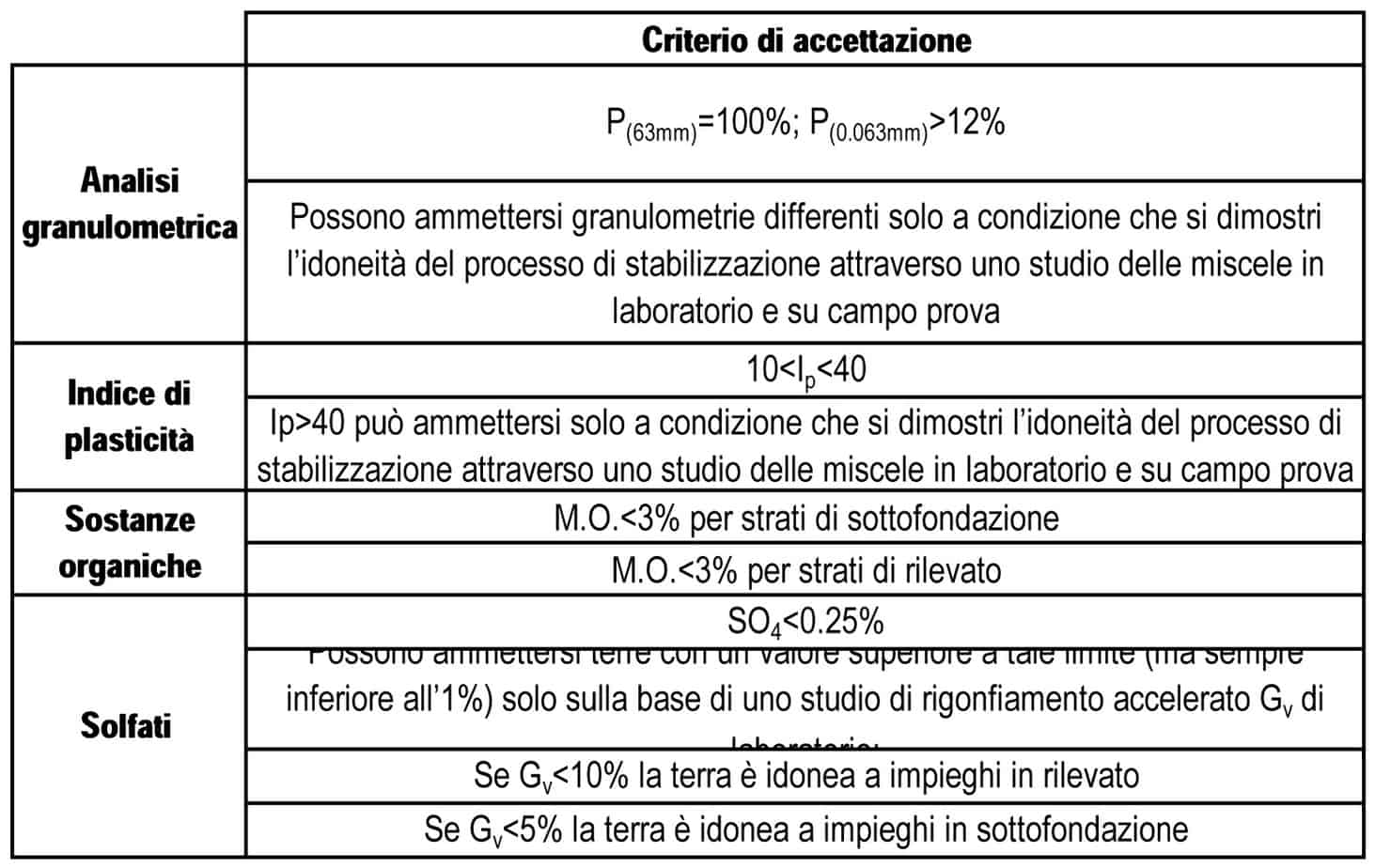 I criteri di accettazione impiegati per l'idoneità delle terre alla stabilizzazione a calce per la formazione dei rilevati stradali