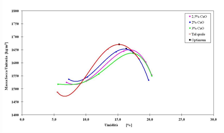 Le curve di costipamento AASHTO standard sul terreno tal quale e su quello trattato con differenti percentuali di calce: gli effetti del trattamento con la calce si traducono in un aumento del contenuto ottimale d'acqua e in una diminuzione del peso di volume secco del terreno all'ottimo di costipamento