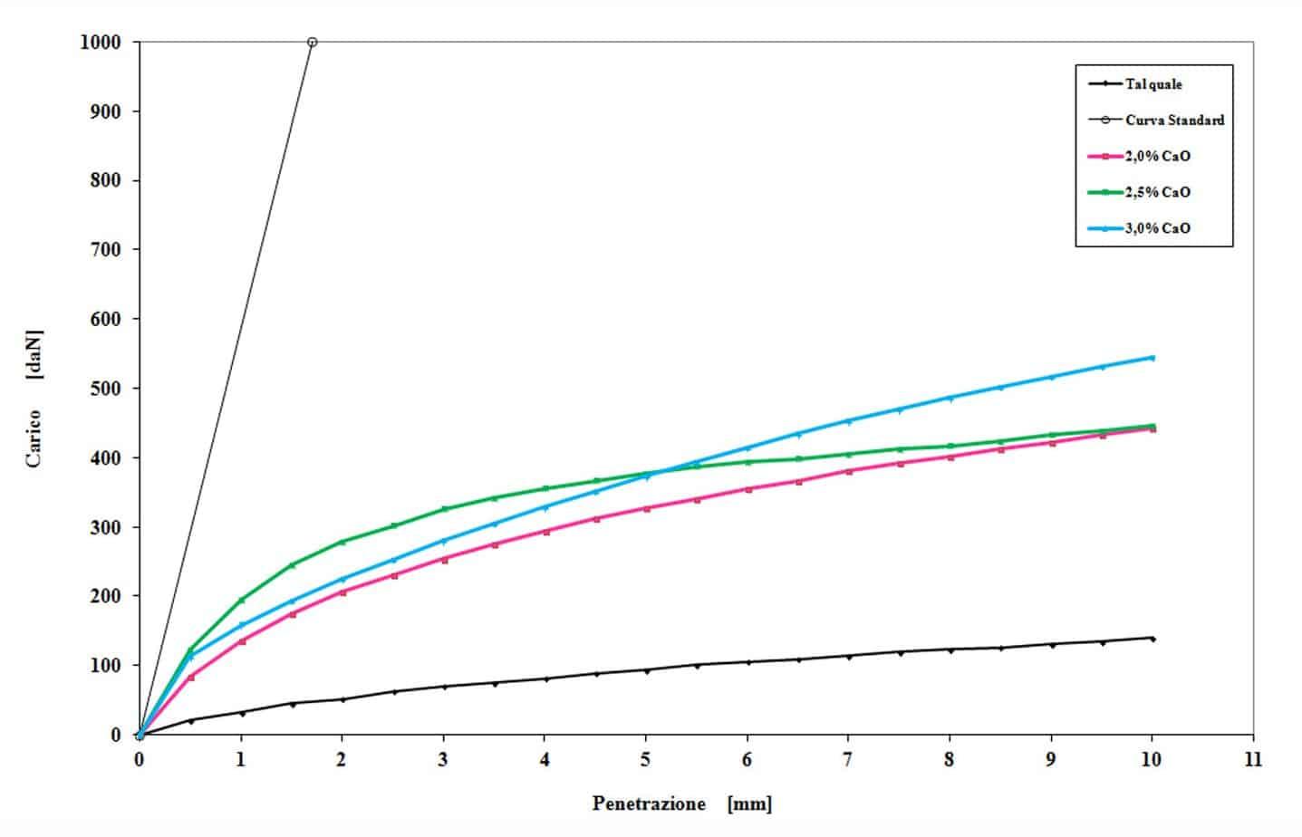 Le curve relative all'indice di portanza immediato del terreno tal quale e di quello trattato con differenti percentuali di calce: gli effetti del trattamento con la calce si traducono in un aumento della portanza