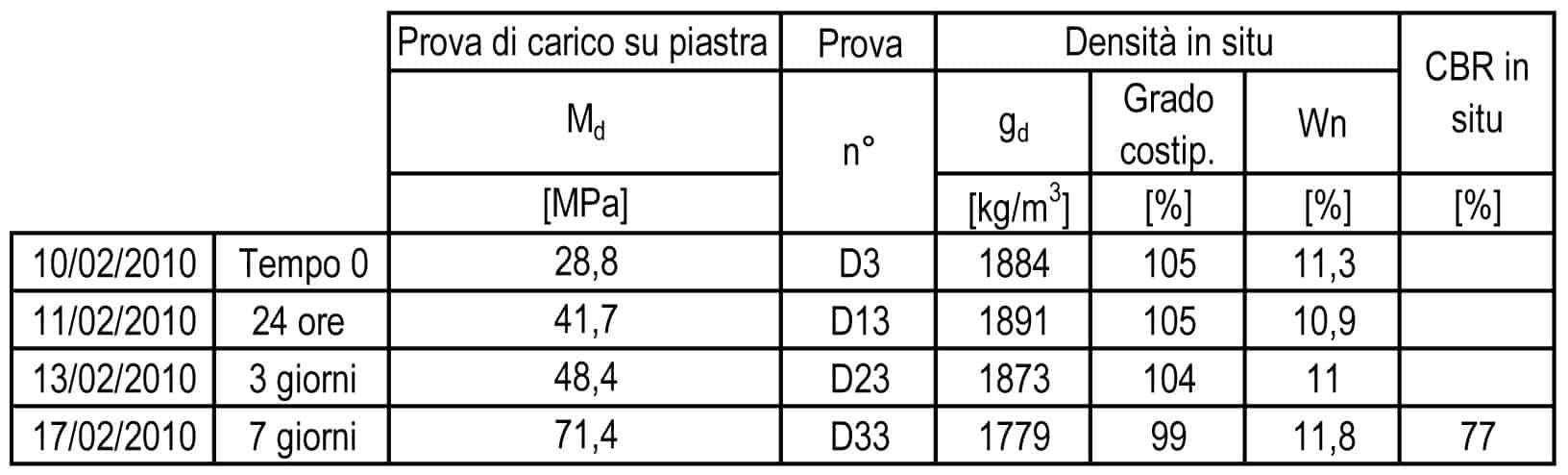Il quadro riassuntivo prove geotecniche in situ per uno dei punti del campo prova al 2,0% di calce in funzione del tempo