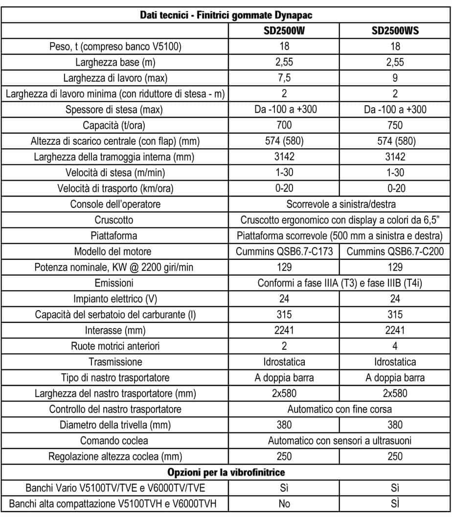 I dati tecnici delle due finitrici gommate Dynapac