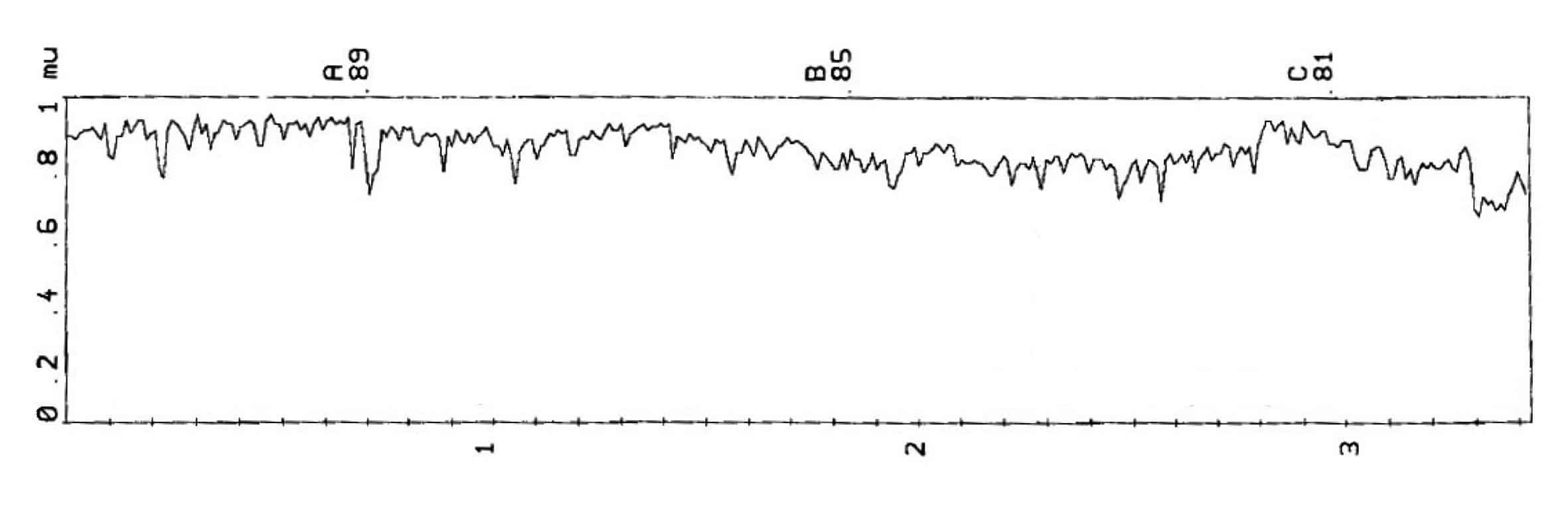 Il grafico del coefficiente di aderenza di una pista in condizioni normali (media = 0,85)