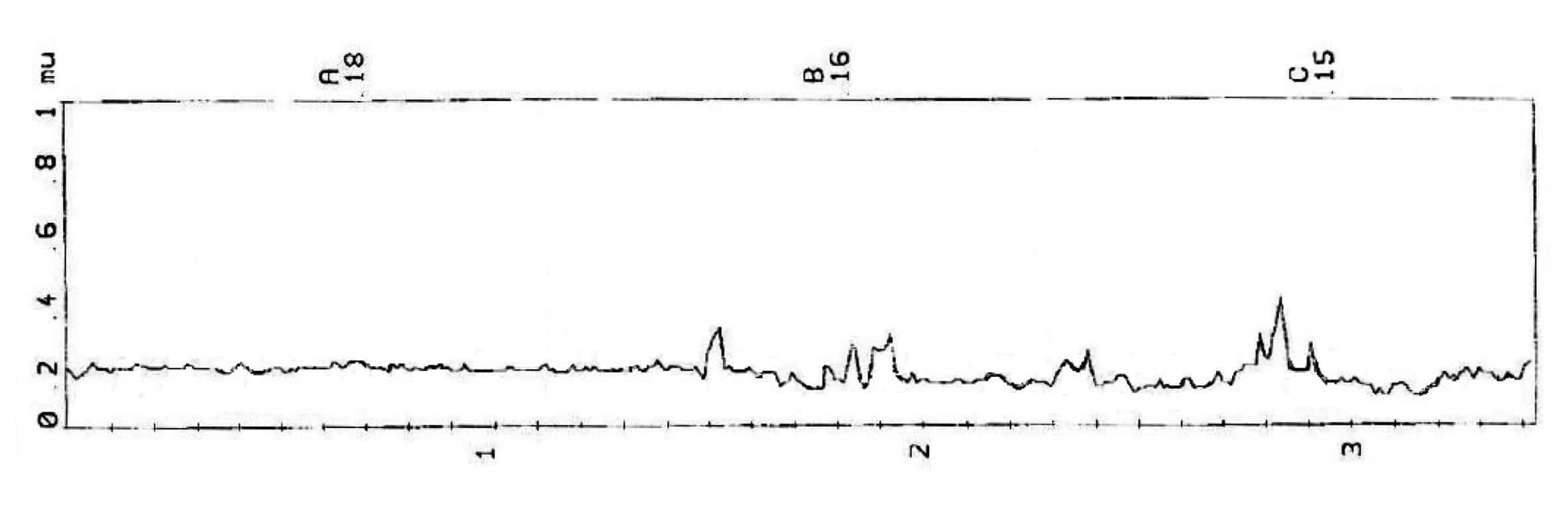 Il grafico del coefficiente di aderenza di una pista in condizioni di contaminazione nevosa (media = 0,16)