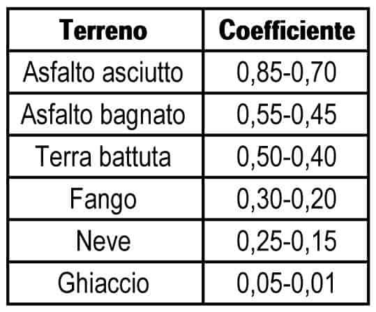 I valori standard del coefficiente di aderenza pneumatico/suolo