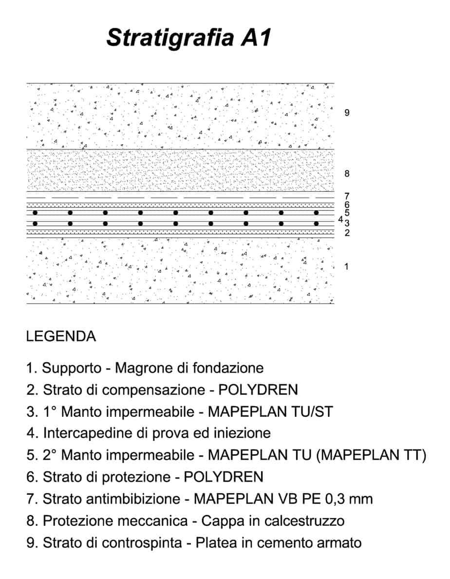 La stratigrafia A1