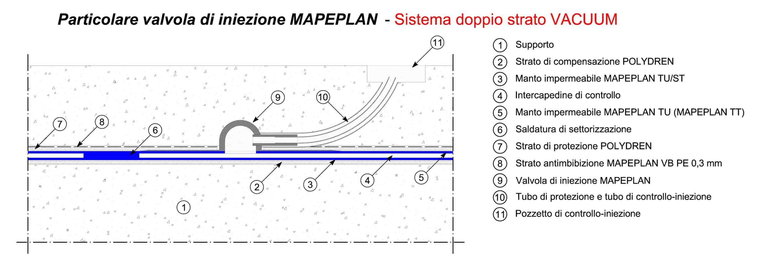 Il particolare della valvola d'iniezione Mapeplan: il sistema doppio strato Vacuum