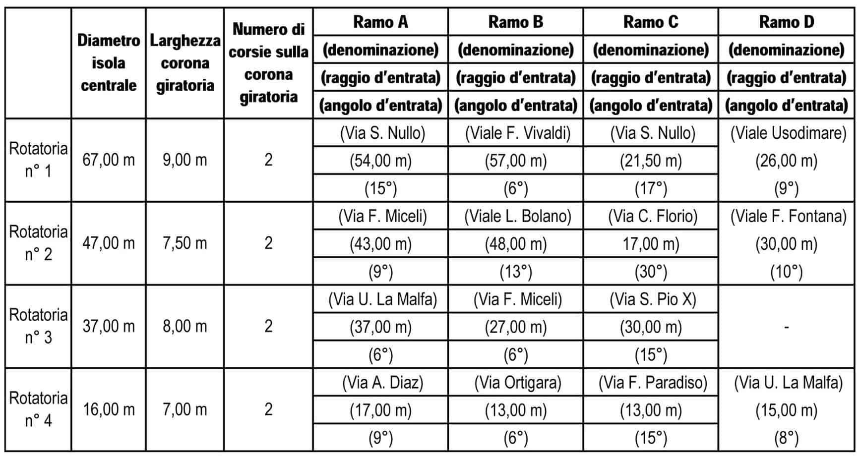 I principali parametri geometrici relativi alle rotatorie oggetto di studio