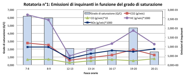Le emissioni di inquinanti in funzione del grado si saturazione (rotatoria n° 1)