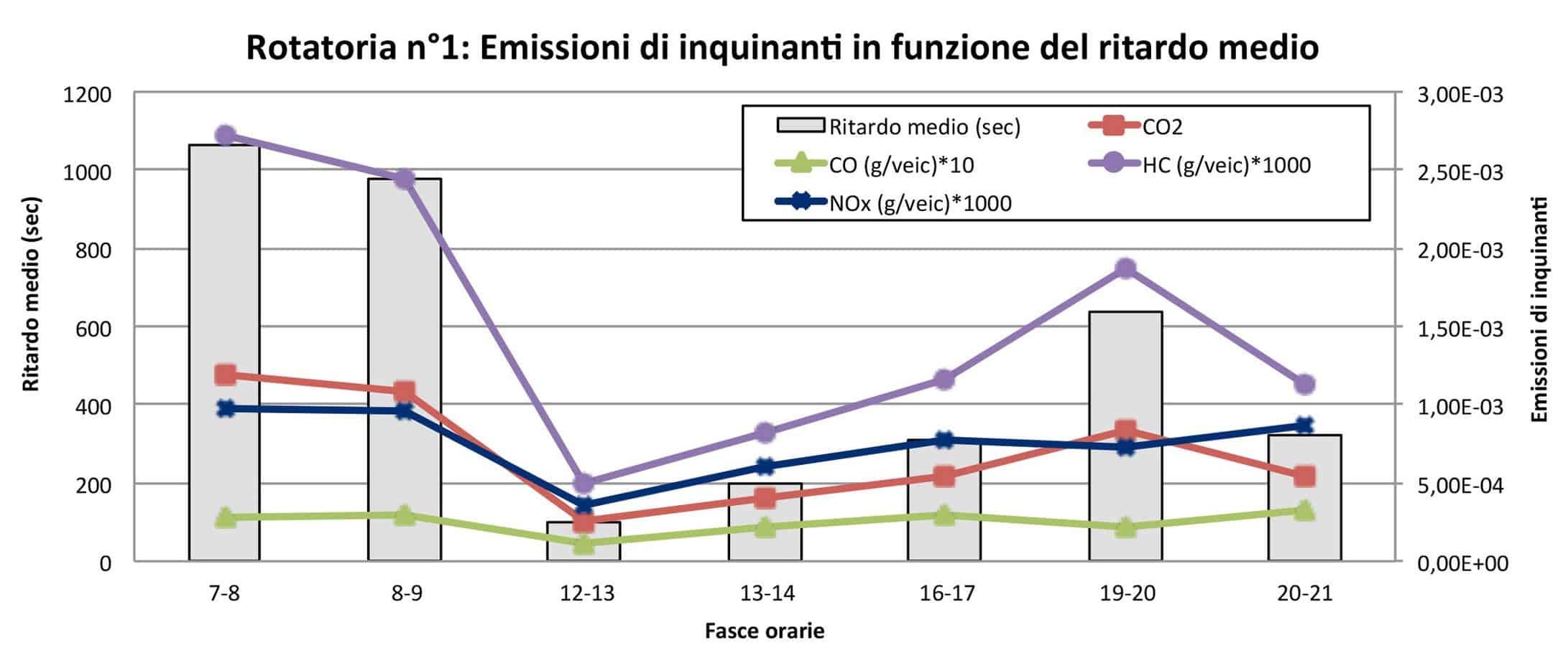 Le emissioni di inquinanti in funzione del ritardo medio (rotatoria n° 1)