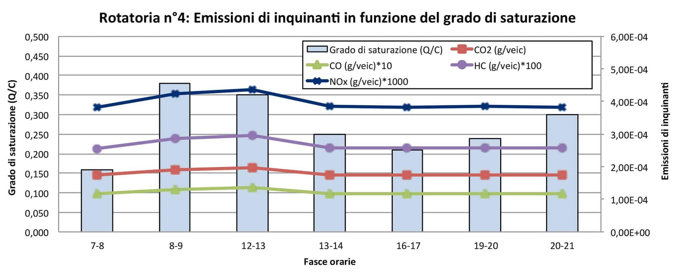 Le emissioni di inquinanti in funzione del grado di saturazione (rotatoria n° 4)