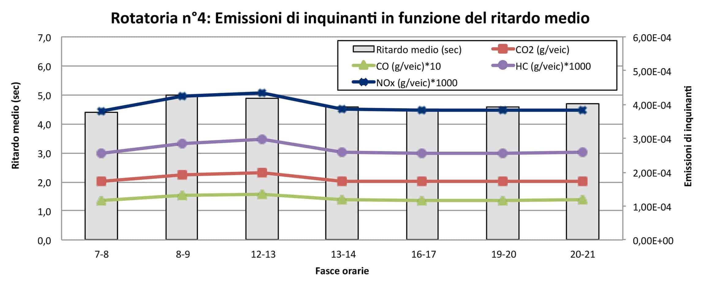 Le emissioni di inquinanti in funzione del ritardo medio (rotatoria n° 4)