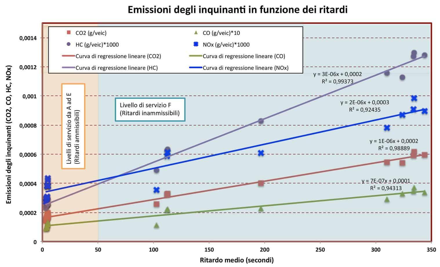 Le emissioni di inquinanti in funzione dei ritardi