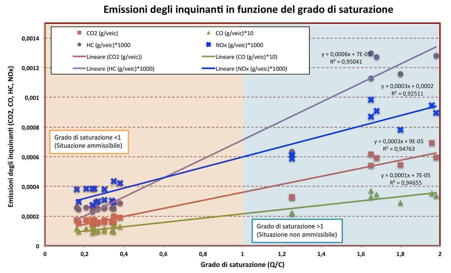 Le emissioni di inquinanti in funzione del grado di saturazione