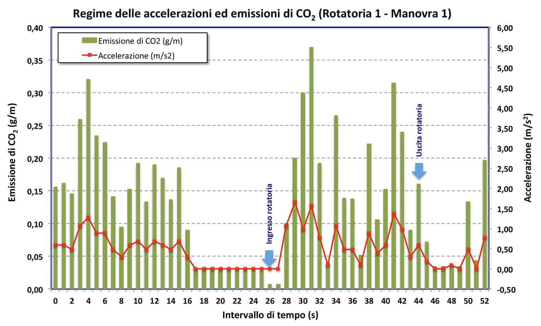 Le emissioni di CO2 nella rotatoria 1 - manovra 1