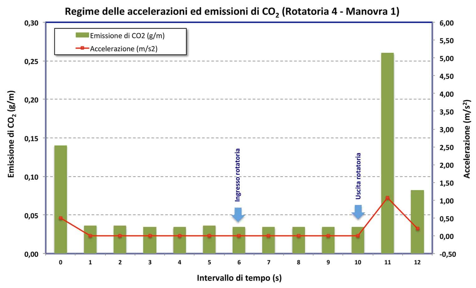 Le emissioni di CO2 nella rotatoria 4 - manovra 1