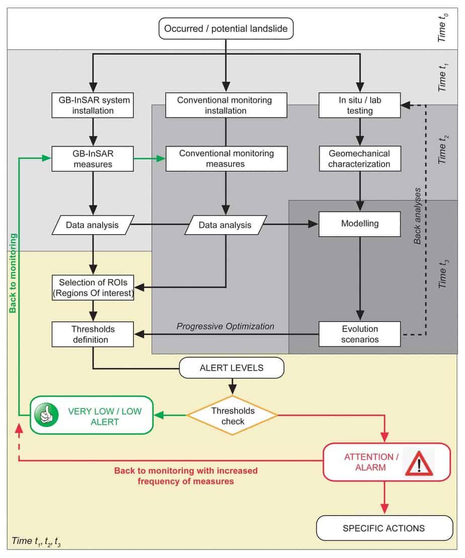 Il diagramma di flusso del sistema di allertamento rapido (Barla e Antolini, 2012)