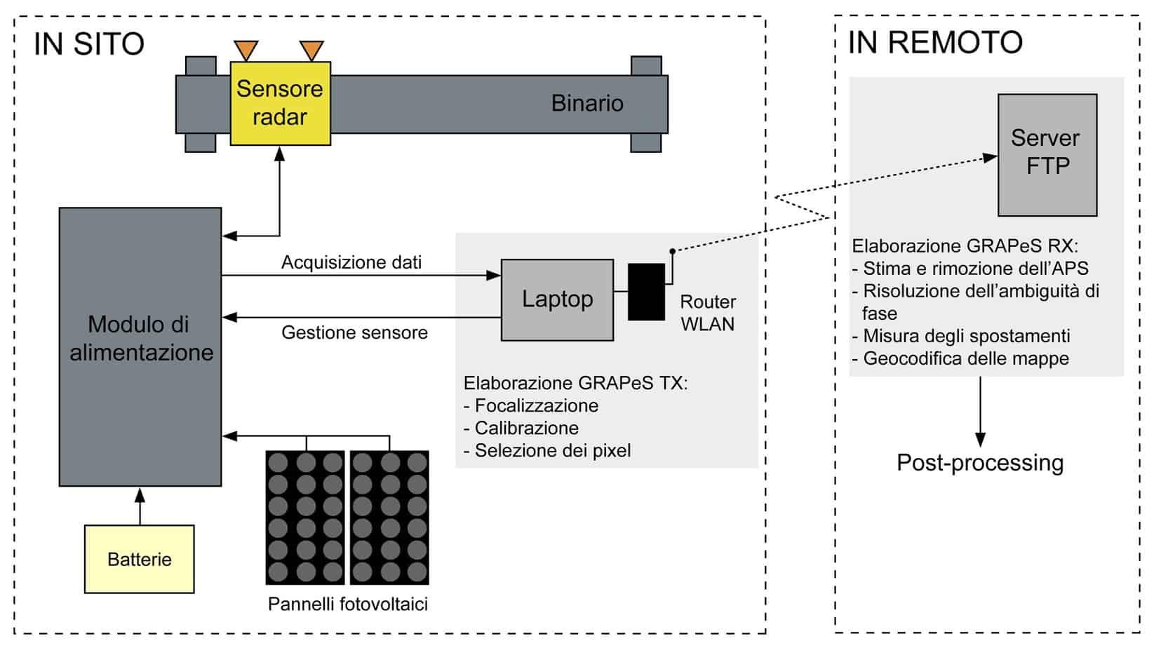 La configurazione del sistema e della procedura di elaborazione dati (Barla e Antolini, 2012)