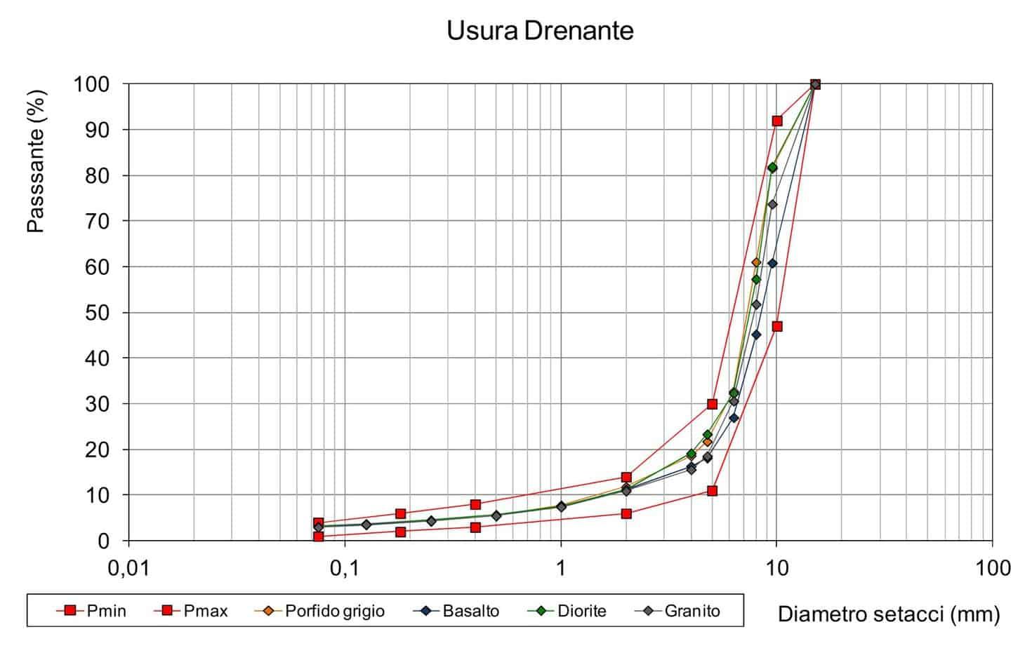 Le curve granulometriche per la formazione di tappeti di usura drenanti