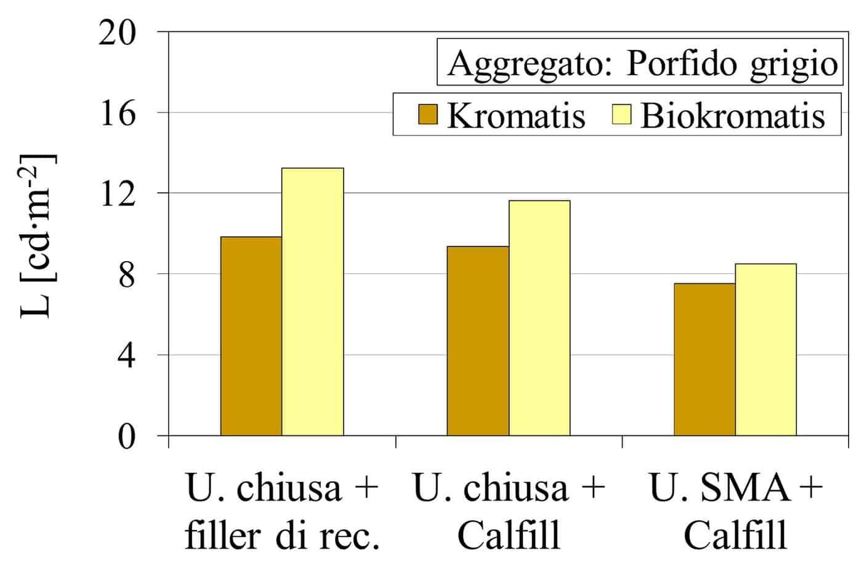 L'influenza del legante Biokromatis