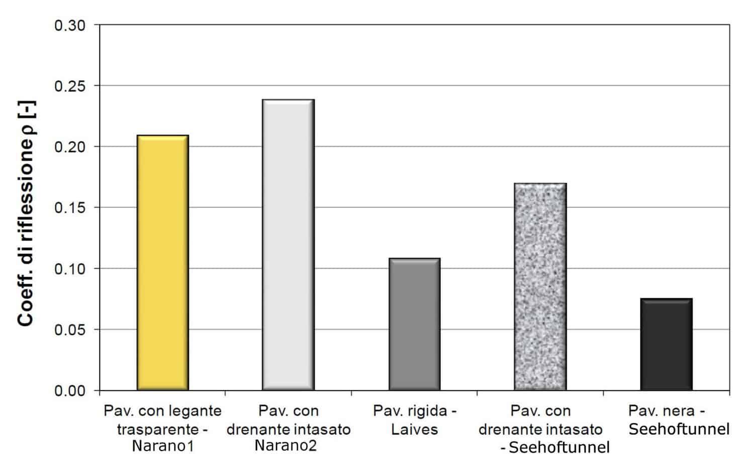 Il confronto delle proprietà fotometriche delle pavimentazioni analizzate (misure Luglio 2014)