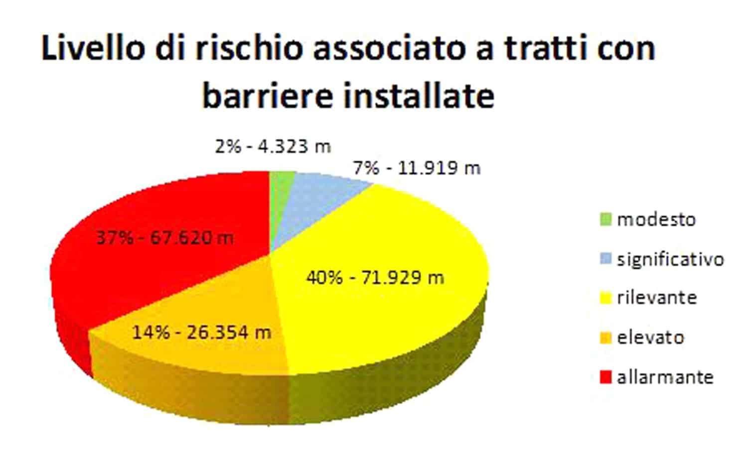 La situazione complessiva della rete in gestione in relazione ai livelli di rischio associato a tratti con barriere installate