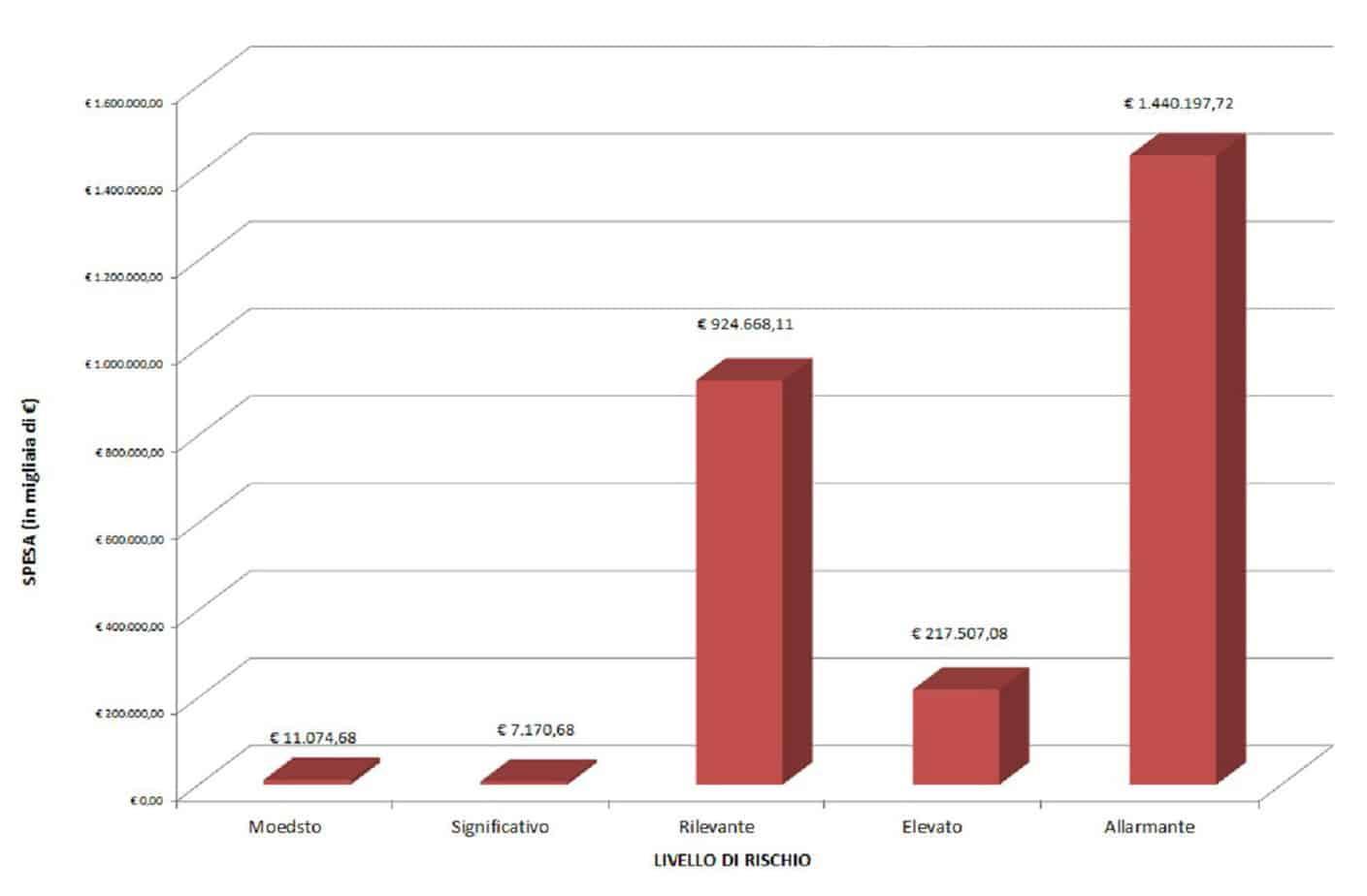 La distribuzione delle risorse necessarie per ripristinare le barriere esistenti in funzione dei livelli di rischio associati