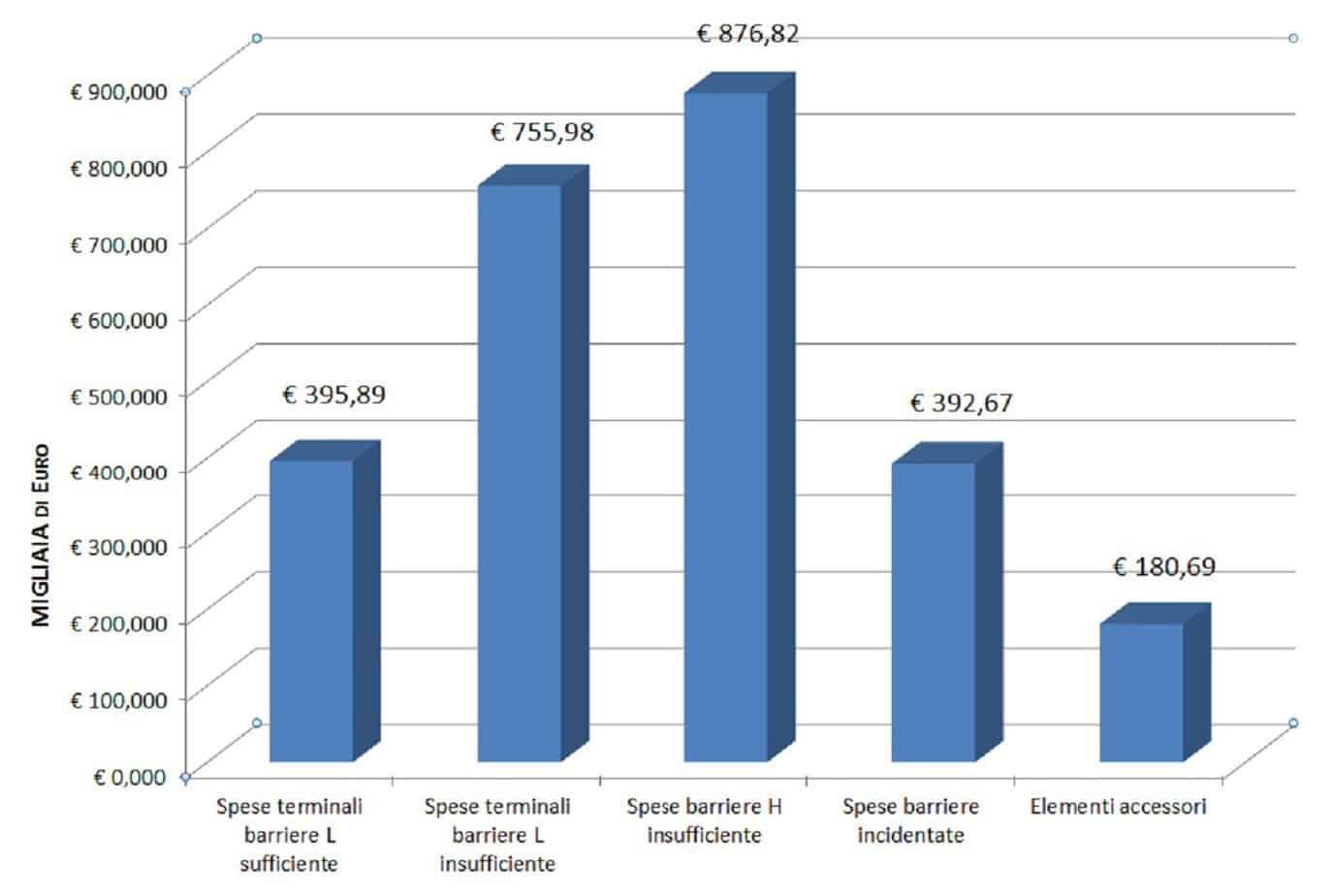 La distribuzione delle risorse necessarie per il ripristino delle barriere esistenti in funzione della tipologia di intervento