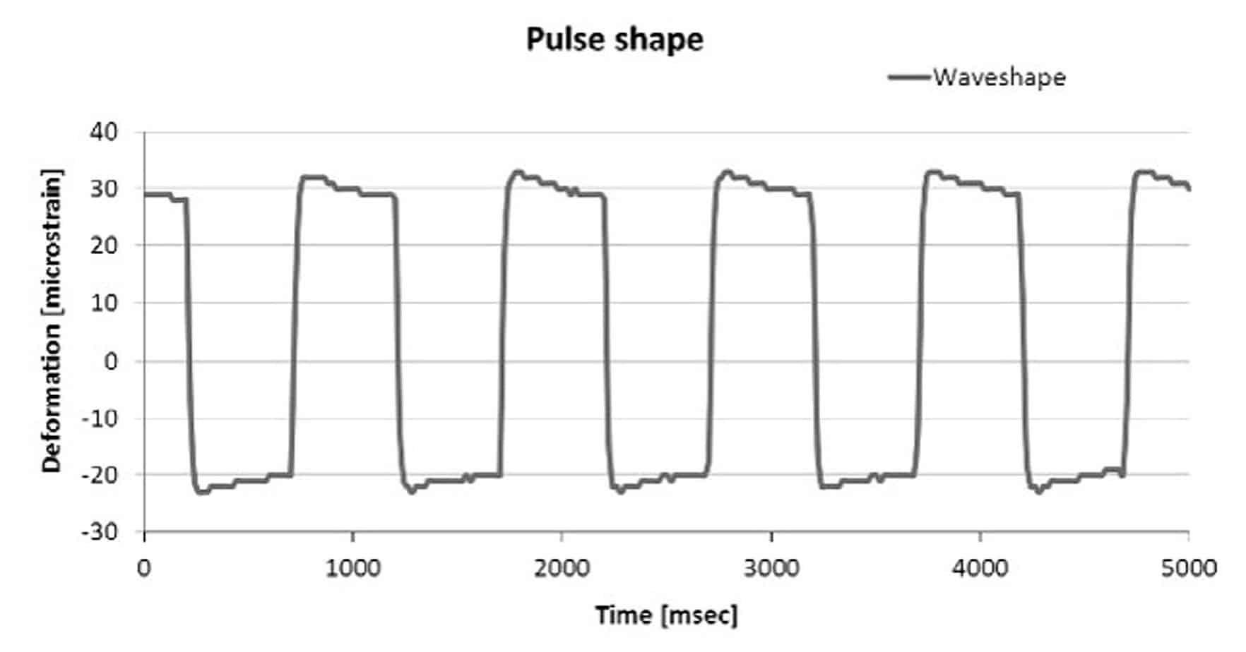 La deformazione di tipo rettangolare registrata dal sistema di monitoraggio