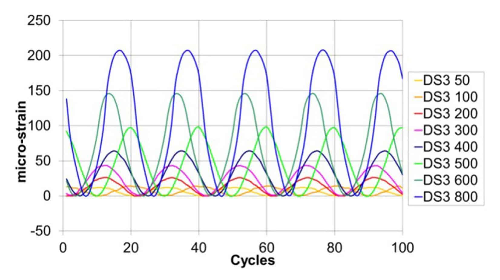 La deformazione di tipo sinusoidale registrata dal sistema di monitoraggio alle varie ampiezze