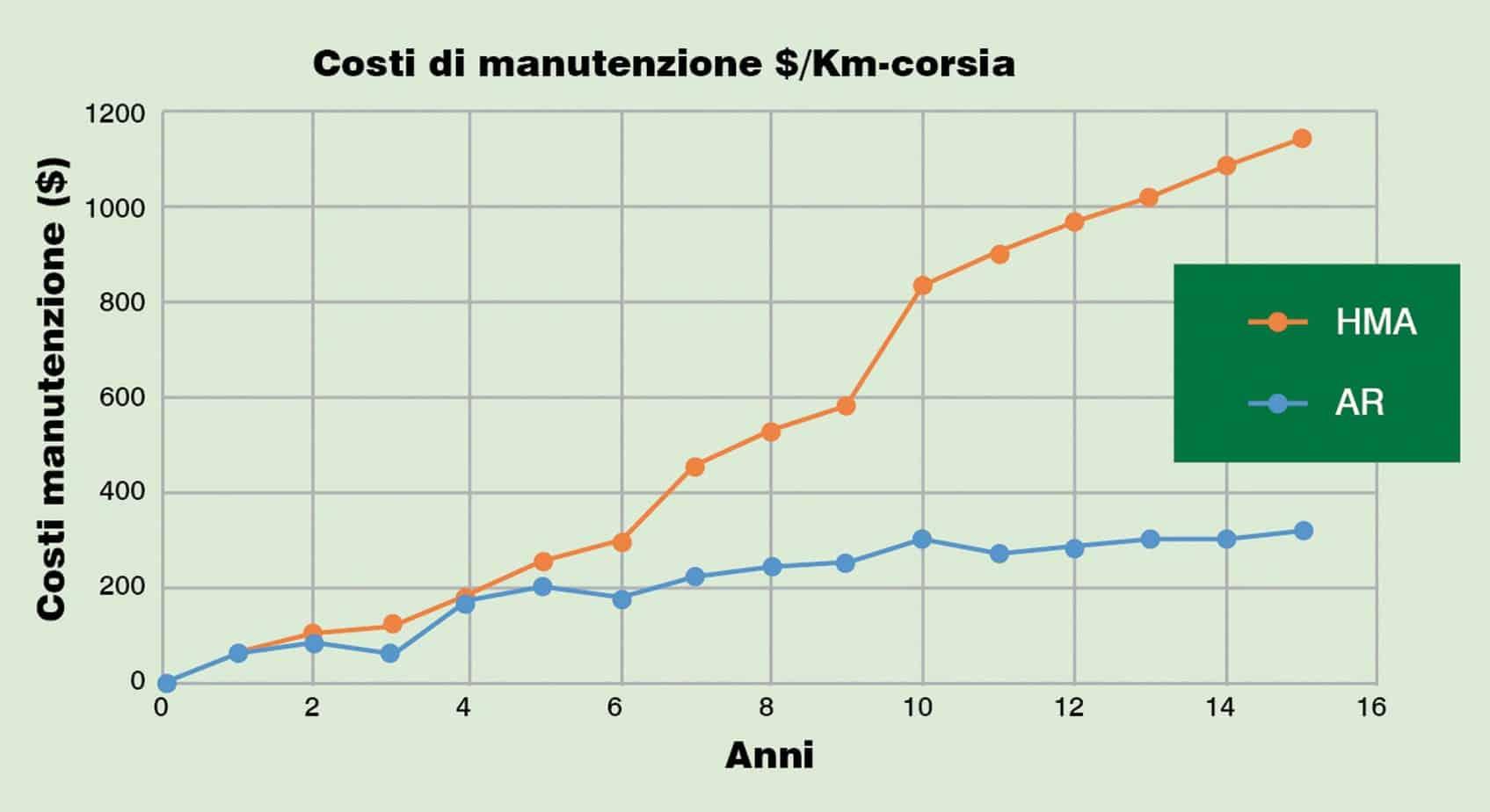 Il confronto dei costi medi annui (in Dollari) di manutenzione tra una pavimentazione in asfalto modificato (AR) e una pavimentazione tradizionale