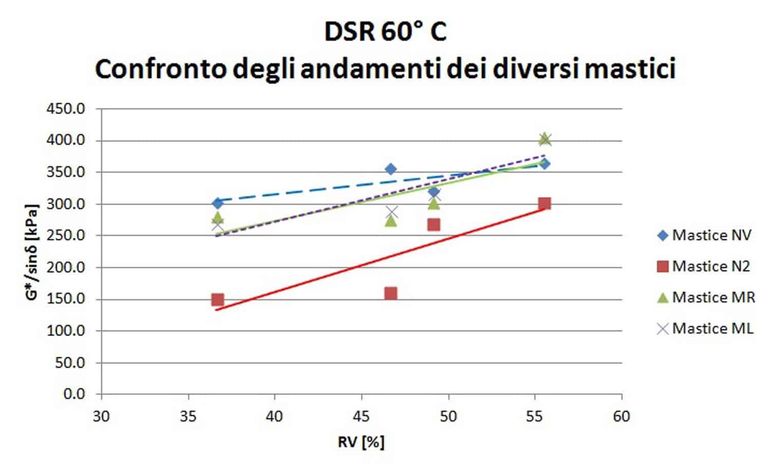 La relazione tra RV e risultati del test DSR a 60 °C e 25 °C