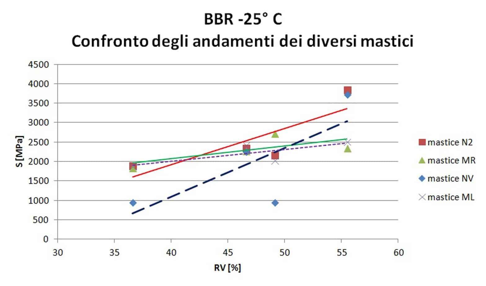 La relazione tra RV e risultati del test BBR a –12 °C e –25 °C