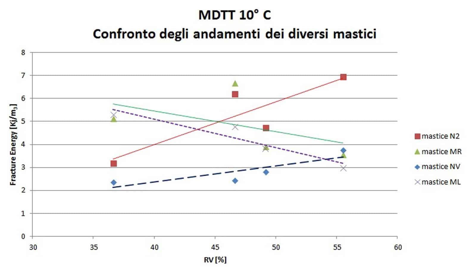 La relazione tra RV e resistenza a trazione ed FE dei mastici
