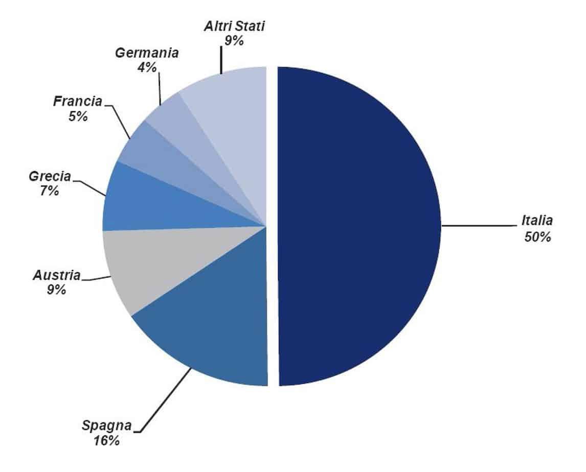 La distribuzione delle gallerie in alcuni Stati europei
